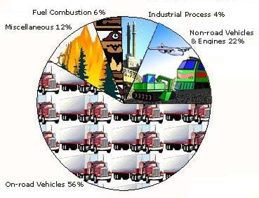 A pie chart shows the sources of carbon monoxide (CO). On-road vehicles account for 56% of CO emissions; non-road vehicles and engines, 22%; industrial processes, 4%; fuel combustion, 6%; and miscellaneous, 12%.