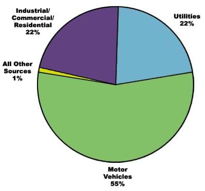 A pie chart shows the sources of nitrogen Oxide (NOx). Motor vehicles account for 55% of NOx emissions; utilities, 22%; industrial/commercial/residential, 22%; and all other sources, 1%.