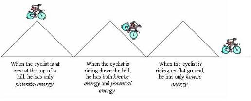 A three-part drawing shows a resting bicycle at the top of a hill representing potential energy (as it only has the potential to move). Next, a bicycle rides down a hill represents both potential and kinetic energy (it is moving and has the potential to move). A bicycle at the base of the hill represents only kinetic energy (since the bicycle is now moving along flat ground).