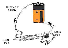 Drawing shows a battery with a wire from its positive end. The wire is wrapped around a large nail many times and then connects back to the negative battery end. Arrows show the direction of current from the positive to the negative battery ends.