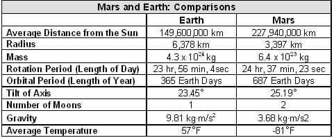 Table provides the physical data comparing the Earth and Mars: Average distance from the sun, radius, mass, rotation period (day length), orbital period (year length), axis tilt, number of moons, gravity, average temperature.