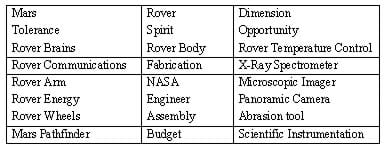 Table with vocabulary words