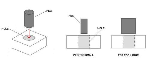 A 3-D drawing shows a cylindrical peg situated above a hole in the center of a square block, demonstrating how the peg should fit into the block. Side views show a peg that is too small for the hole and a peg that is much too large.
