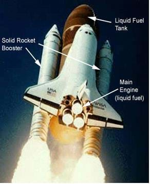 Photo of the space shuttle during launch, showing the two white solid rocket boosters, three main engines, and red liquid fuel tank.