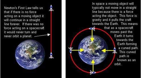 Two drawings: (left) The path of a spacecraft if the gravity of Earth had no affect on it. The spacecraft continues in a straight line past Earth and beyond. (right) The same spacecraft under the influence of gravity; gravity bends the path of the spacecraft into a curved orbit. around the planet