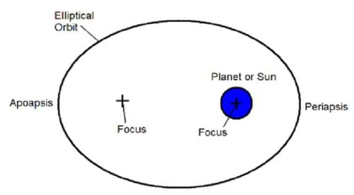 A drawing of an elliptical orbit showing the foci, periapsis and apoapsis.