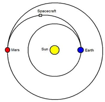 A drawing of an elliptical transfer orbit from Earth to Mars. On the ellipse, Earth is the periapsis, Mars is the apoapsis and the Sun is one of the foci.