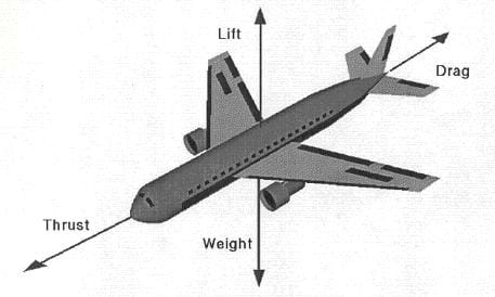 understanding how a jet aircraft lifts its tremendous weight off the ground This page will help you understand some basic principles of aircraft flight extra lift on take-off and the ground if the aircraft.