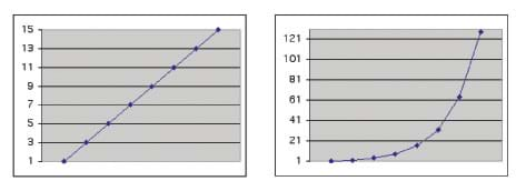 Two graphs. On the left a line connects dots rising from the lower left to upper right, forming a straight, rising line. On the right, the line that connects the dots also rises from the lower left to the upper right, but forms a steeper, curved line because it increases more dramatically.