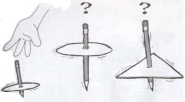This sketch shows two versions of this activity's spinners made with round cardboard shapes attached to pencils spinning on their points. On the far left, a hand spins a spinner. The middle spinner is a version with a round cardboard shape with a question mark drawn above it. The right spinner is a triangle shape, with a question mark drawn above it.