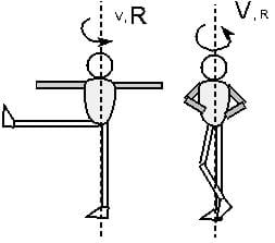 Two stick figure drawings showing the body position of a spinning ice skater and the axis of rotation. The left drawing shows an ice skater's arms and leg spread out away from the body for a slow spin, labeled with a small-sized V and large-sized R. The right drawing shows an ice skater's arms and legs pulled in towards the body for a faster spin, labeled with a large-sized V and small-sized R.