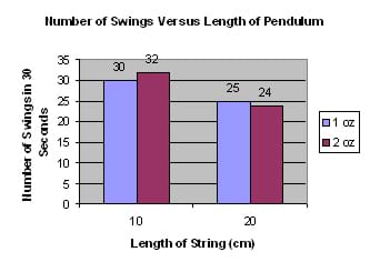 a. Bar graph of the Number of Swings Versus Length of Pendulum. The x-axis shows the length of string in cm. The y-axis shows the number of swings in 30 seconds. There are two series (for 2 pendulum weights) indicated by different bar colors.