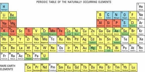 Engineering And The Periodic Table Activity Teachengineering