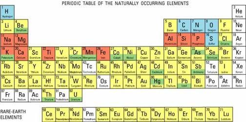 New zodiac periodic table activity periodic periodic activity zodiac table table activity periodic urtaz Images