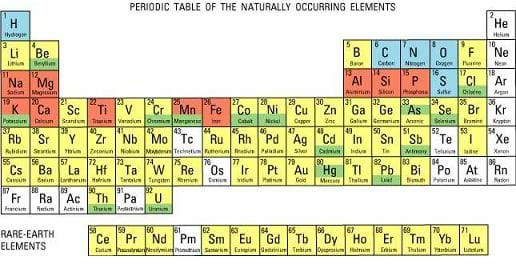 Understanding elements lesson teachengineering line drawing of 8 rows and 18 columns of boxes of different colors with letters in figure 2 the periodic table of the naturally occuring elements urtaz