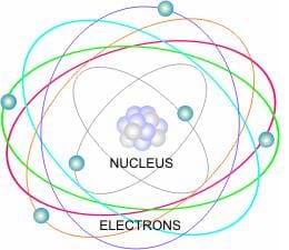Drawing of an atom, containing both a nucleus and electrons.