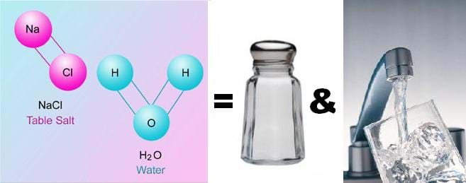 Three side-by-side images show that NaCl and H2O = table salt and water, as shown by images of the atomic structures of NaCl and H2O, a shaker of common table salt and water from a faucet filling a drinking glass.