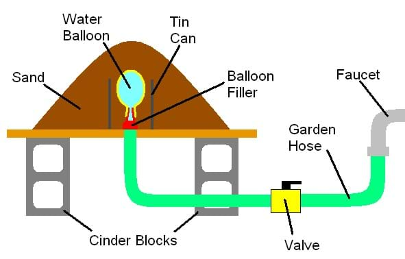 A diagram shows water flowing from a faucet through a hose to a valve, and then through another hose through a hole in a board and into a water balloon filler and into a water balloon, which is buried under a pile of sand.