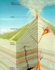 A diagram shows the magma chamber, strata, central vent, crater and tephra.