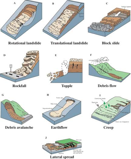 Diagram shows rotational landslide, translational landslide, block slide, rockfall, topple, debris flow, debris avalanche, earthflow, creep and lateral spread types of landslides.