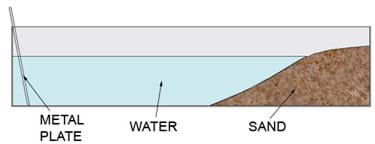 A diagram shows sand piled at one end of the tub creating an above-water beach and a slope that extends under water. A metal plate taped on the bottom of the opposite end of the tub leans on the back wall of the tub.