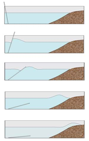 A series of five diagrams shows how movement of the metal plate generates a wave that hits the beach.