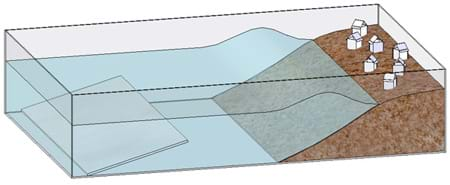 A diagram shows water in the tsunami generator sending a wave towards a collection of paper buildings on the pile of sand at one end of the tub.