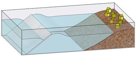 A diagram of the tsunami generator sending a wave toward a village of buildings on the sand pile at the end of the tub.