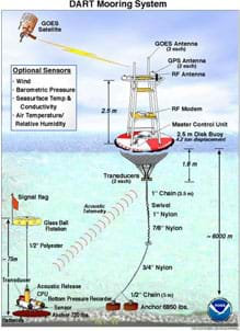 A diagram shows a bottom pressure recorder on the ocean floor sending sensor information to a buoy floating on the water surface, which relays the signal to a satellite.