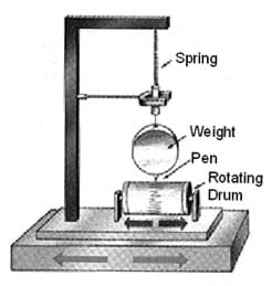 A drawing shows a weight with a pen attached suspended over a rotating drum so that as the weight swings the pen makes a mark on the drum.