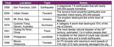 1906 earthquake in San Francisco; 2004 tsunami in Indian Ocean; 1926 Mt. Etna volcano eruption in Italy; 1974 hurricane in Darwin, Australia; 1931 flood of Huang He River in China; 2006 landslide in Philippines; and 1999 tornado in Moore, OK.