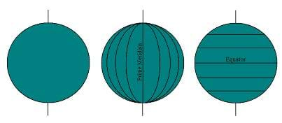 A diagram shows three green spheres with horizontal and vertical lines representing longitude and latitude on the Earth, including the equator and prime meridian.