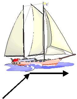 A colorful drawing of a large sailboat in the water, with black arrows indicating directional movement.