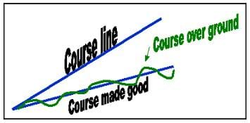 A graphical illustration of a vessel's voyage using vectors. The course line and the course made good are shown.