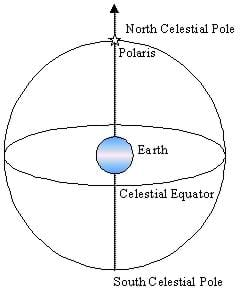 A line drawing shows Polaris' location in the sky, which is  directly above the North Pole on the line formed between the south and north celestial poles (the Earth's axis of rotation).