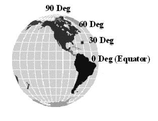 A three-dimensional drawing of the Earth, showing the North and South American continents, and measured in