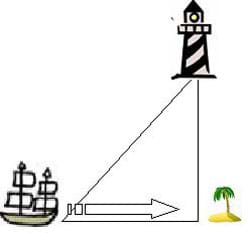 A sketch of a lighthouse, sailboat and island in triangular formation. An arrow points from the sailboat to the island, indicating movement.