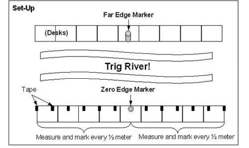 "A drawing of a ""pretend"" river, usiing classroom desk as the banks, illustrating how to prepare to use angles to determine the width of a river."