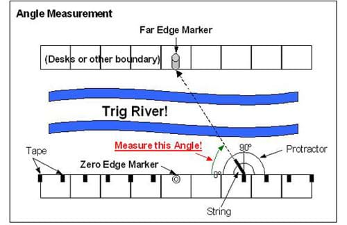 "A drawing of a ""pretend"" river, usiing classroom desk as the banks, illustrating how to use angles to determine the width of a river."
