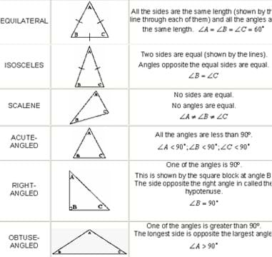Table shows equilateral, isosceles, scalene, acute angled, right angled and obtuse angled triangles.