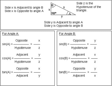Sin Cos Tan Table http://www.teachengineering.org/view_activity.php?url=collection/cub_/activities/cub_navigation/cub_navigation_lesson03_activity2.xml
