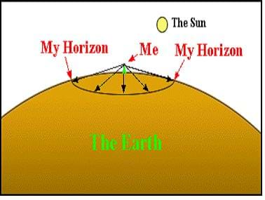 A diagram describing a source of error when using a sextant: measuring an angle between the horizon and the sun incorrectly by looking down at the horizon.