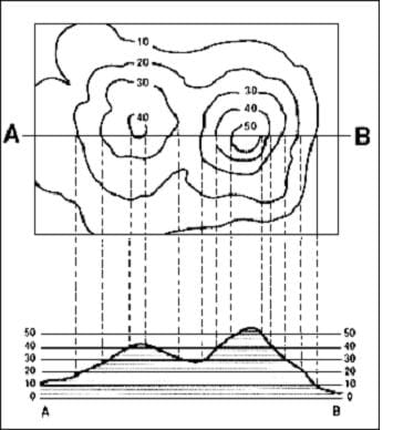 A diagram showing how contour lines are represented on a topographical map.