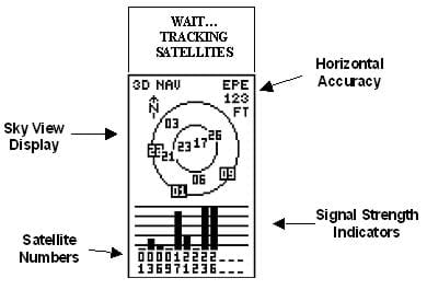A duplicate of the Garmin eTrex® Satellite (Visibility) Page, as displayed in the eTrex User's Manual.