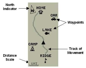 A duplicate of the Garmin eTrex® Waypoint Page, as displayed in the eTrex User's Manual.