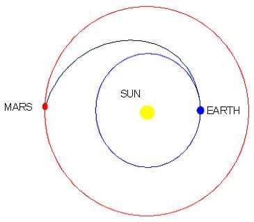 A diagram depicting the Hohmann transfer from Earth to Mars. The Sun is in the center of the image, Mars is lined up to the left and the Earth is lined up to the right of the Sun. A blue line indicates that upon leaving Earth, a craft traveling counter-clockwise would circle once around the sun, bypass Earth, and switch orbits to get to Mars.