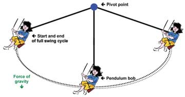 A sketch shows the arc of a pendulum with a girl on a swing at the far ends and middle points. Arrows note the pendulum swing pivot point, bob and start/end of a full swing cycle, as well as the downward force of gravity.