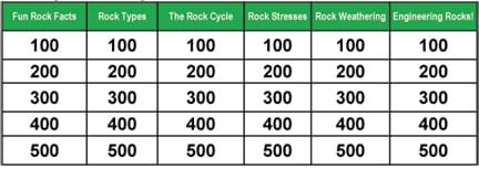 A table shows six category topics across the top row. Below each topic are five boxes labeled 100 to 500, in ascending order.