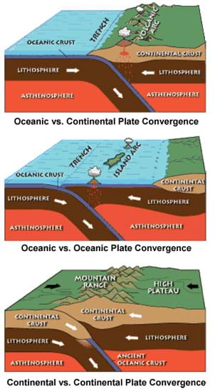 Three cut-away diagrams show the relationship and movement between the asthenosphere, lithosphere and continental crust, as well as oceans, mountains, volcanoes, islands, and plateaus, during oceanic vs. continental plate convergence, oceanic vs. oceanic plate convergence, and continental vs. continental plate convergence.