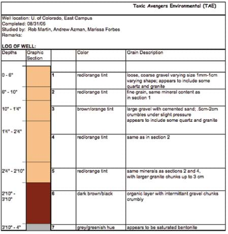 A chart provides information on a core sample taken in Colorado, including depth, color and grain description at seven intervals from zero to 4 ft (1.2m).